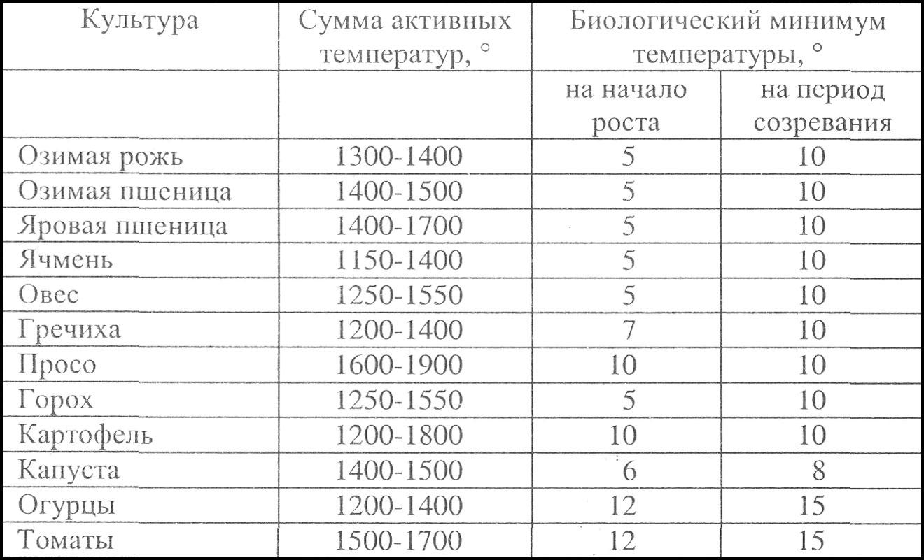 15.Температура воздуха при выращивании бройлеров, с 54